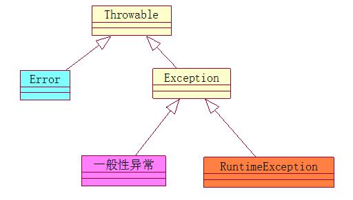 异常继承结构图
