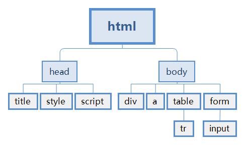 DOM树形结构
