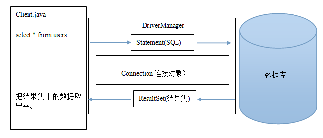 JDBC四个核心对象