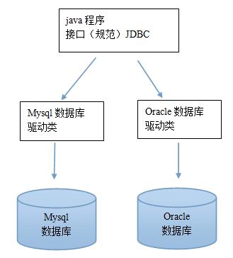 JDBC规范