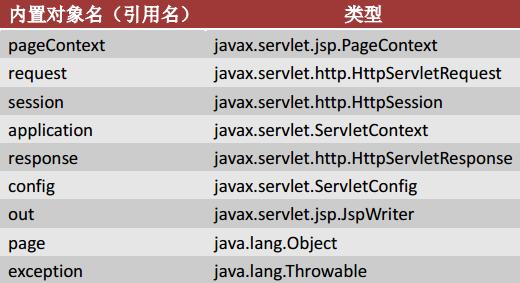 JSP内置对象的类型