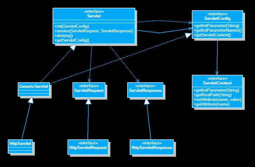 servlet常用类图
