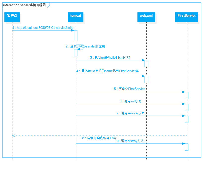 servlet访问流程图