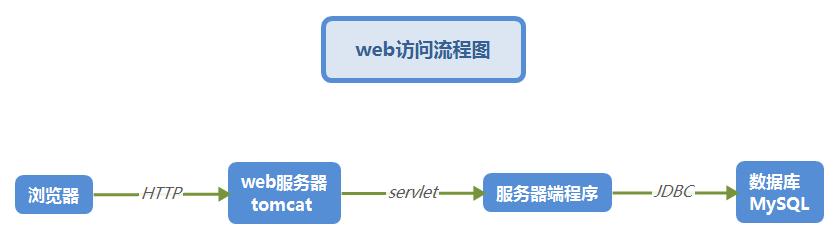 web访问流程图