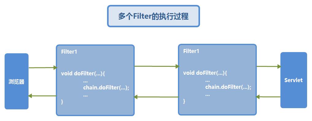 多个Filter的执行过程
