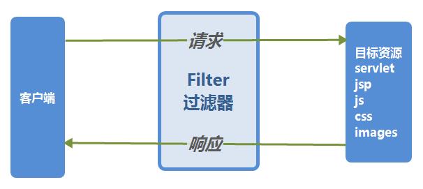 Filter 过滤器