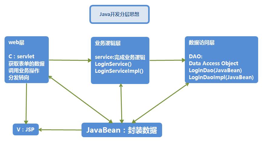 Java开发分层思想