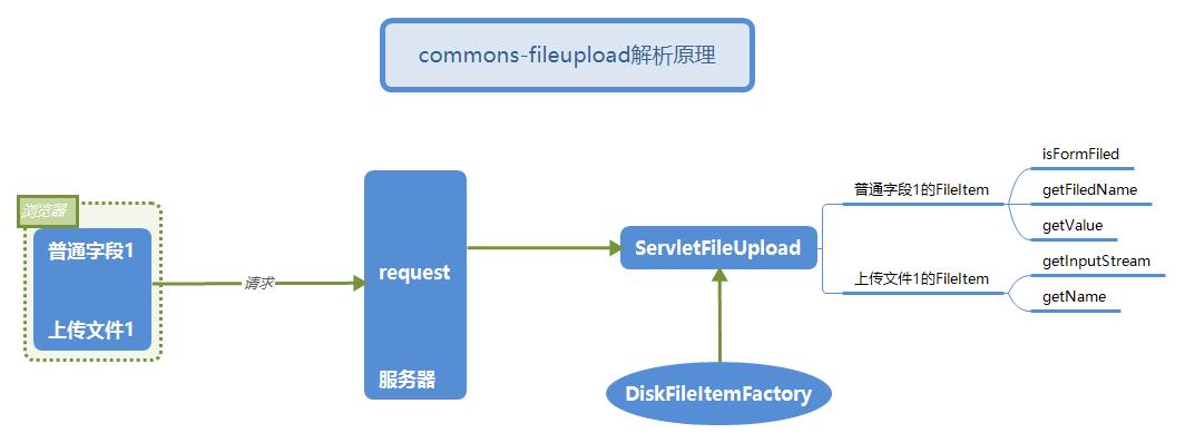 commons-fileupload解析原理