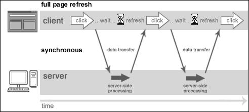 同步web交互方式