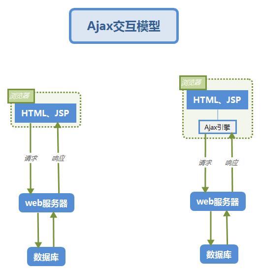 Ajax交互模型